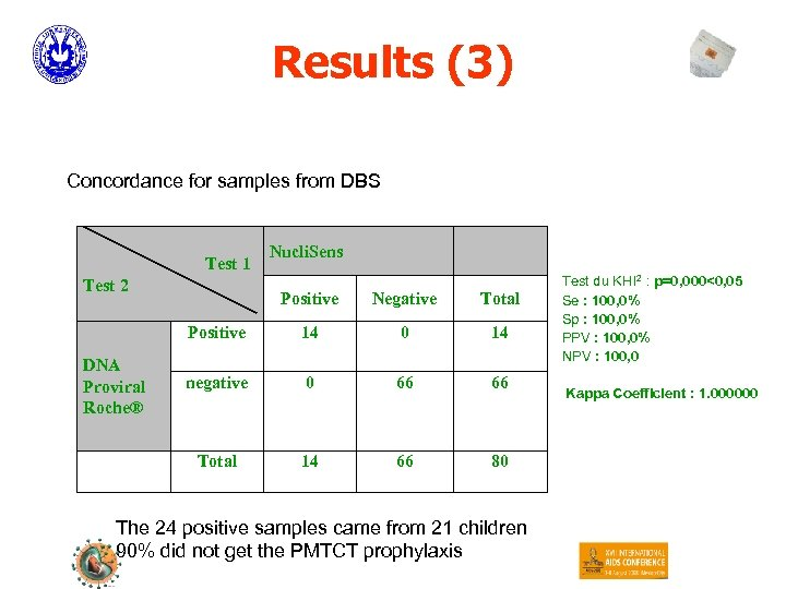 Results (3) Concordance for samples from DBS Test 1 Test 2 Nucli. Sens Negative