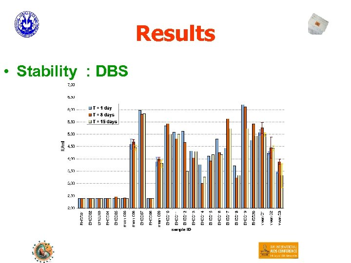 Results • Stability : DBS