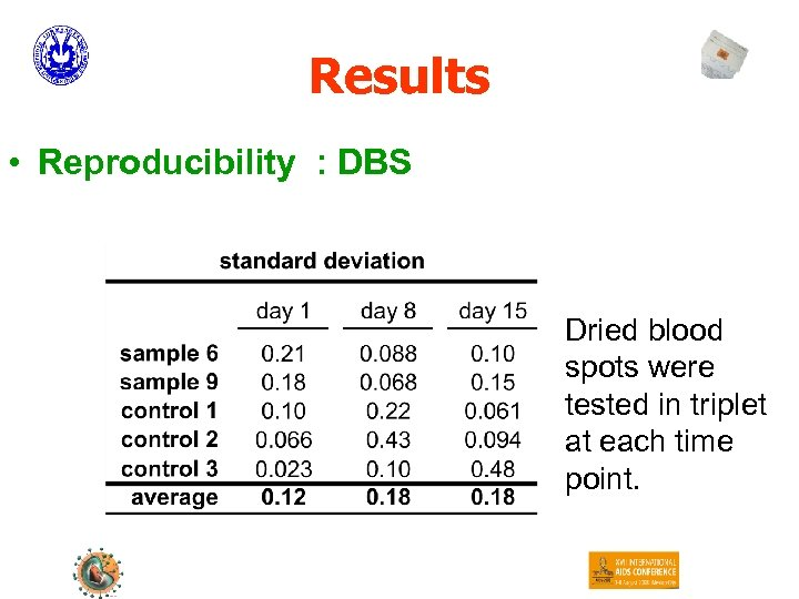 Results • Reproducibility : DBS Dried blood spots were tested in triplet at each