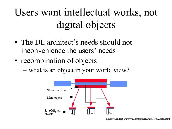 Users want intellectual works, not digital objects • The DL architect's needs should not