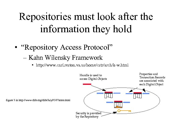 """Repositories must look after the information they hold • """"Repository Access Protocol"""" – Kahn"""