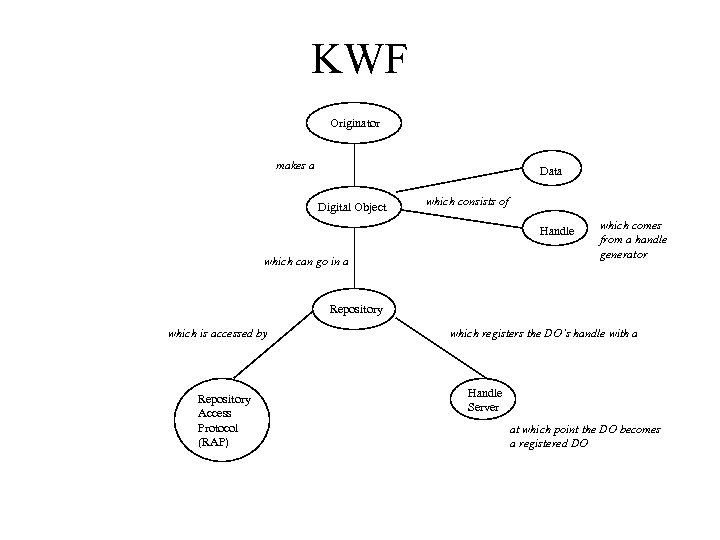 KWF Originator makes a Data Digital Object which consists of Handle which can go