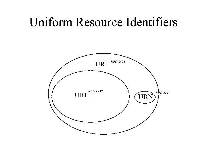 Uniform Resource Identifiers URI URL RFC 1738 RFC 2396 URN RFC 2141