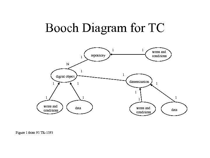Booch Diagram for TC 1 1 repository 1 terms and conditions N 1 1