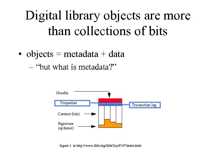 Digital library objects are more than collections of bits • objects = metadata +