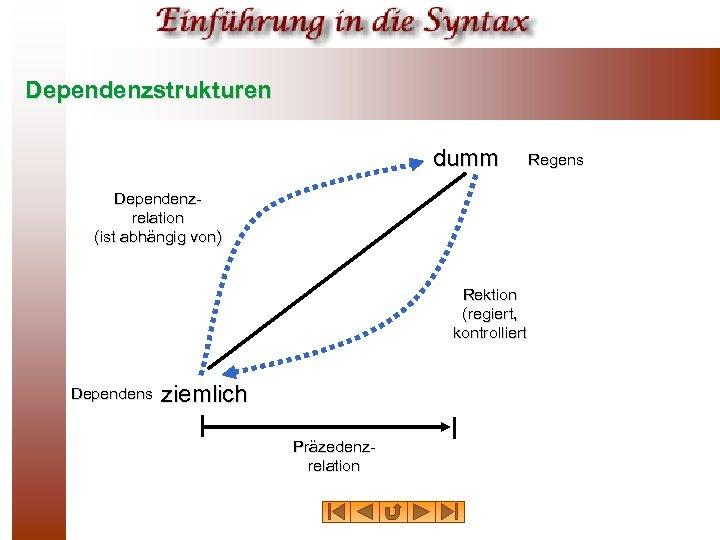 Dependenzstrukturen dumm Dependenzrelation (ist abhängig von) Rektion (regiert, kontrolliert Dependens ziemlich Präzedenzrelation Regens
