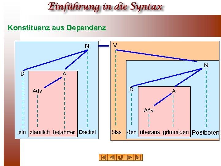 Konstituenz aus Dependenz N V N D Adv A Adv ein ziemlich bejahrter Dackel
