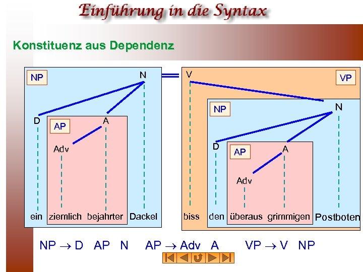 Konstituenz aus Dependenz N NP V VP N NP D AP A D Adv