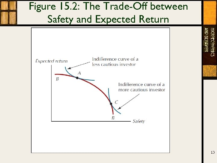 Figure 15. 2: The Trade-Off between Safety and Expected Return 13