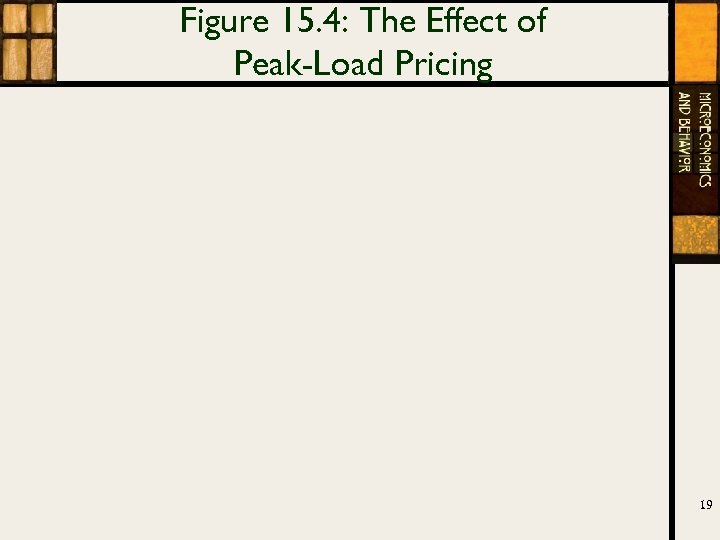 Figure 15. 4: The Effect of Peak-Load Pricing 19