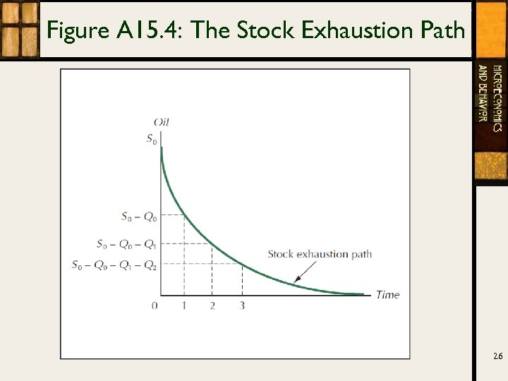 Figure A 15. 4: The Stock Exhaustion Path 26
