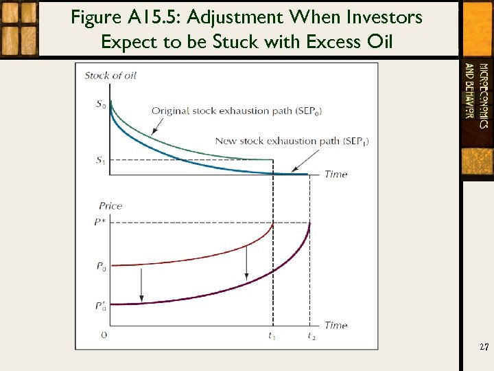 Figure A 15. 5: Adjustment When Investors Expect to be Stuck with Excess Oil