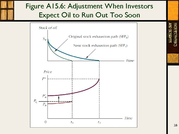 Figure A 15. 6: Adjustment When Investors Expect Oil to Run Out Too Soon