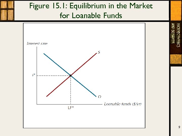 Figure 15. 1: Equilibrium in the Market for Loanable Funds 9