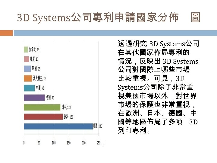 3 D Systems公司專利申請國家分佈 圖 透 過研究 3 D Systems公司 在其他國家佈局專利的 情況,反映出 3 D Systems