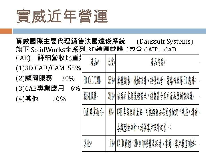 實威近年營運 實威國際主要代理銷售法國達俊系統 (Daussult Systems) 旗下 Solid. Works全系列 3 D繪圖軟體 (包含 CAID、 CAE),詳細營收比重如下 : (1)3