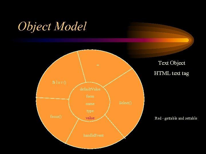 Object Model Text Object = HTML text tag B l u r () default.