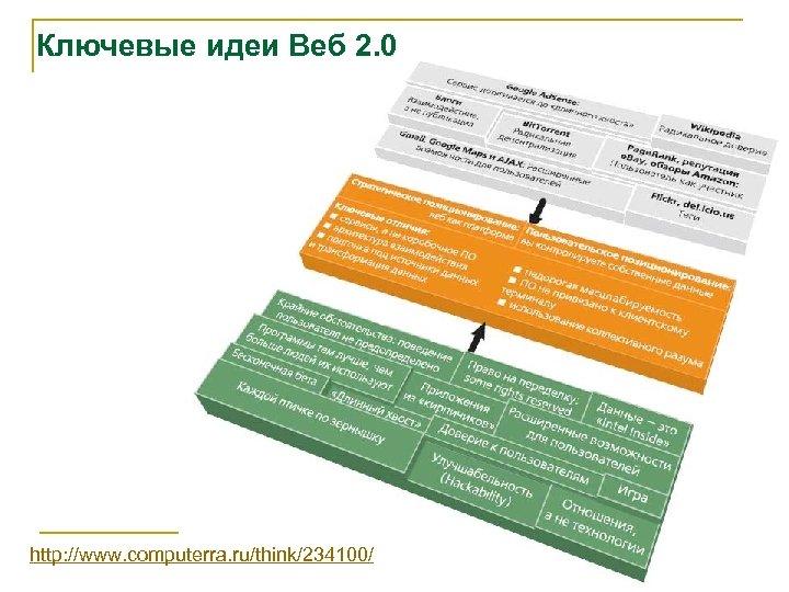 Ключевые идеи Веб 2. 0 http: //www. computerra. ru/think/234100/