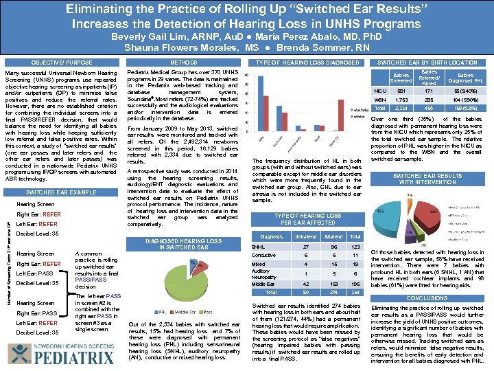 """Eliminating the Practice of Rolling Up """"Switched Ear Results"""" Increases the Detection of Hearing"""