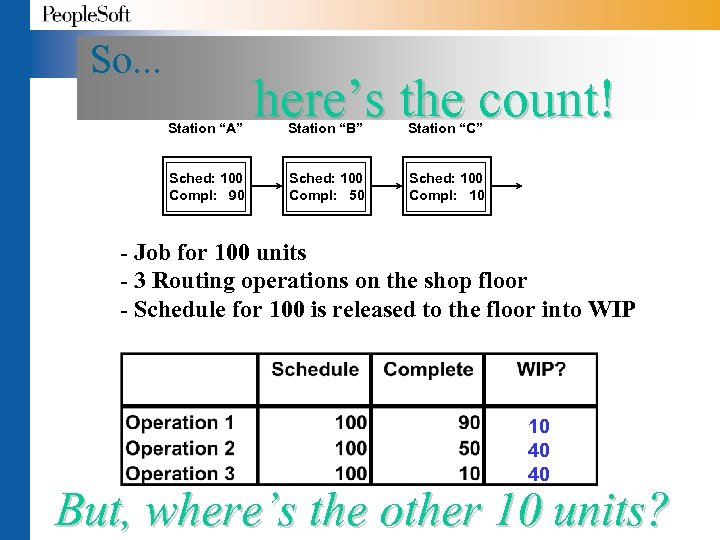 """So. . . Station """"A"""" Sched: 100 Compl: 90 here's the count! Station """"B"""""""