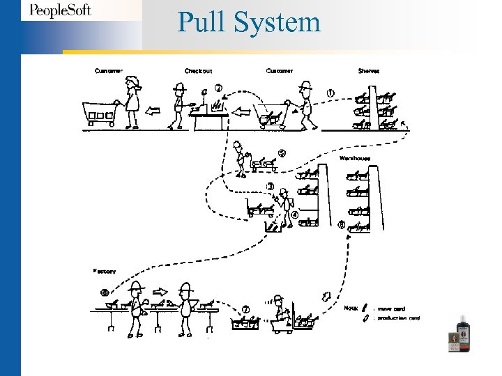 Pull System
