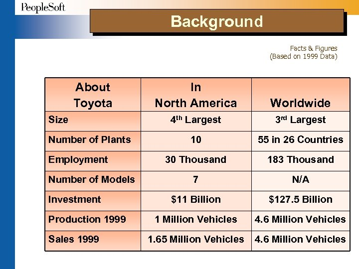 Background Facts & Figures (Based on 1999 Data) About Toyota Size Number of Plants