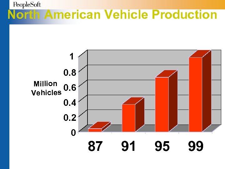 North American Vehicle Production 1 0. 8 Million 0. 6 les Vehic 0. 4