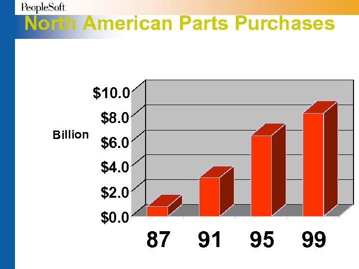 North American Parts Purchases $10. 0 $8. 0 Billion $6. 0 $4. 0 $2.