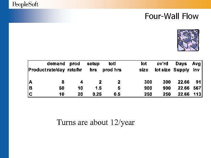 Four-Wall Flow Turns are about 12/year