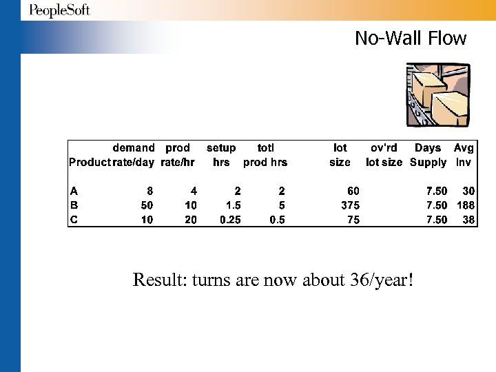 No-Wall Flow Result: turns are now about 36/year!