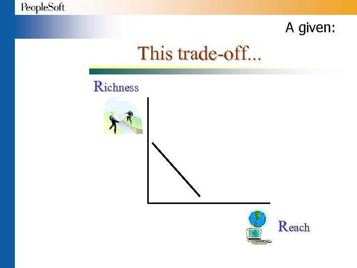 A given: This trade-off. . . Richness Reach
