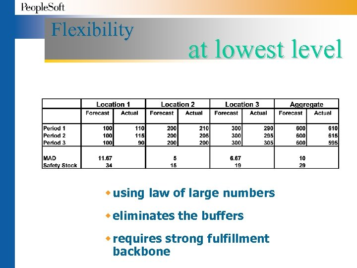 Flexibility at lowest level w using law of large numbers w eliminates the buffers