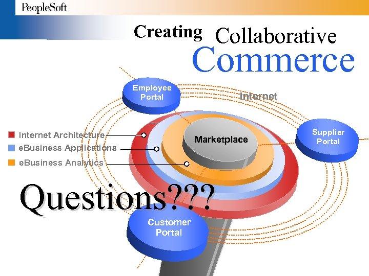 Creating Collaborative Commerce Employee Portal Internet Architecture e. Business Applications Internet Marketplace e. Business