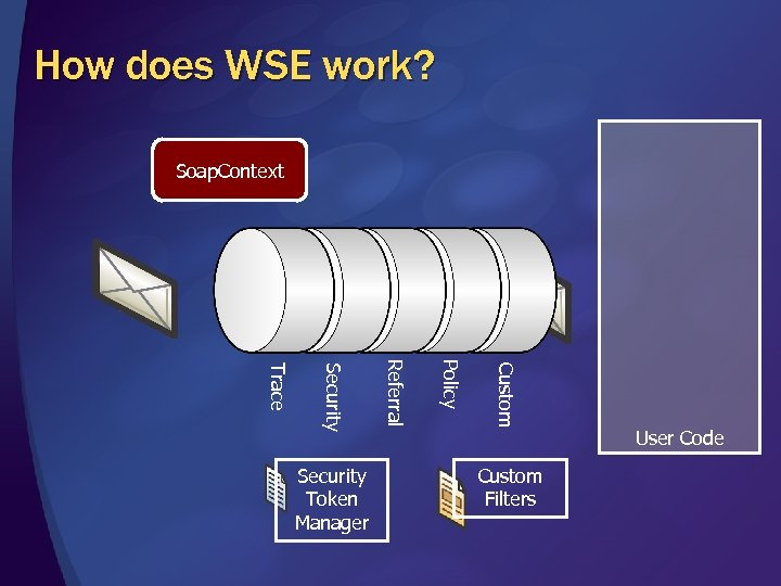 How does WSE work? Soap. Context Custom Policy Referral Security Trace Security Token Manager