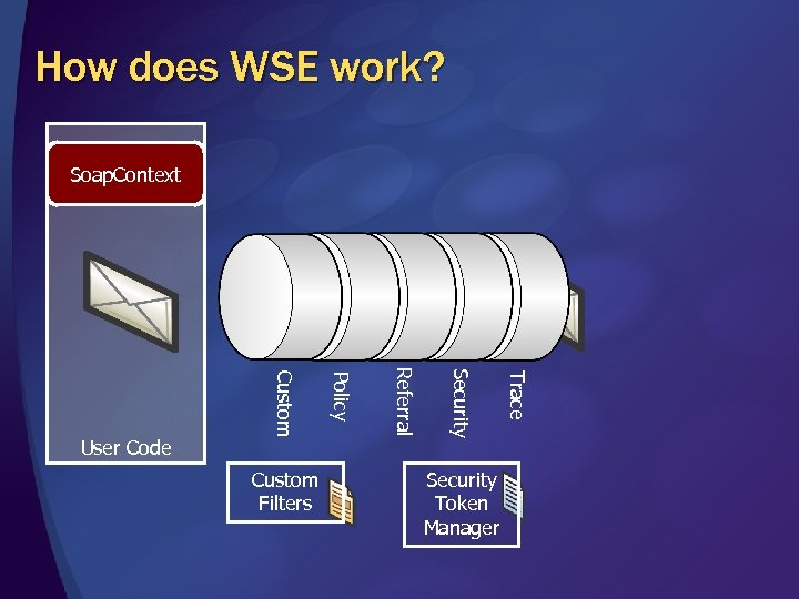 How does WSE work? Soap. Context Security Token Manager Trace Security Referral Custom Filters
