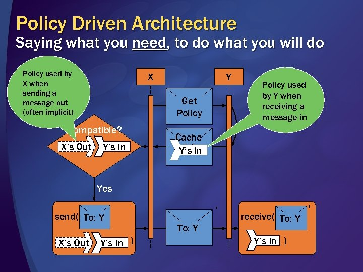 Policy Driven Architecture Saying what you need, to do what you will do Policy