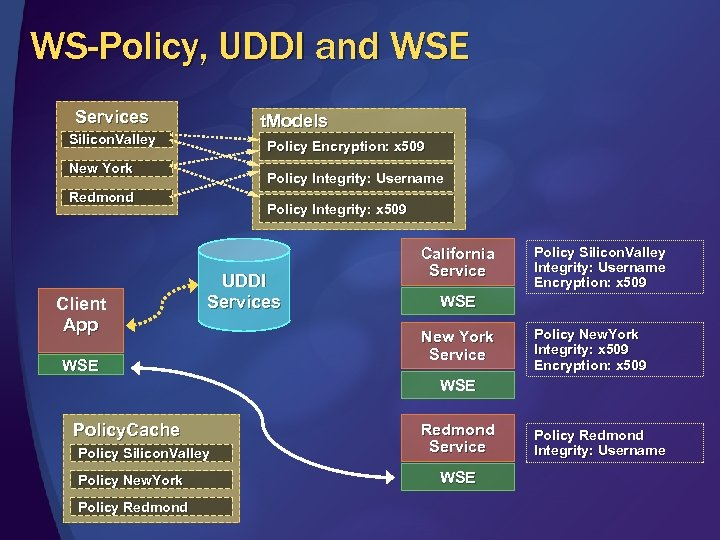 WS-Policy, UDDI and WSE Services t. Models Silicon. Valley Policy Encryption: x 509 New