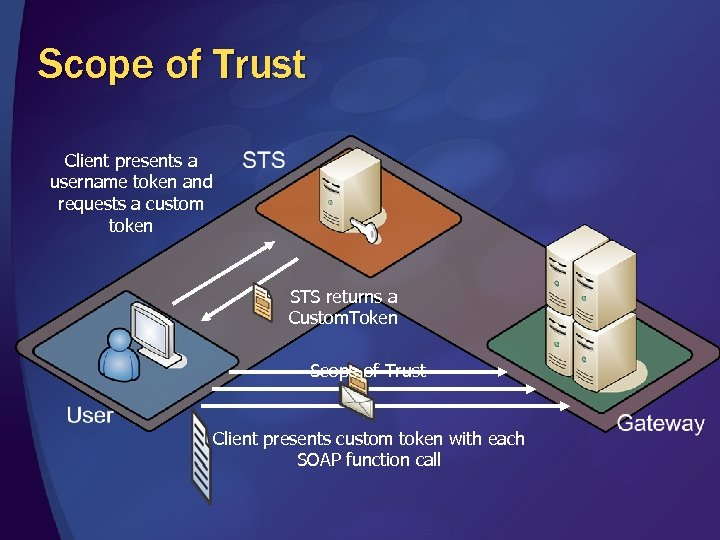 Scope of Trust Client presents a username token and requests a custom token STS