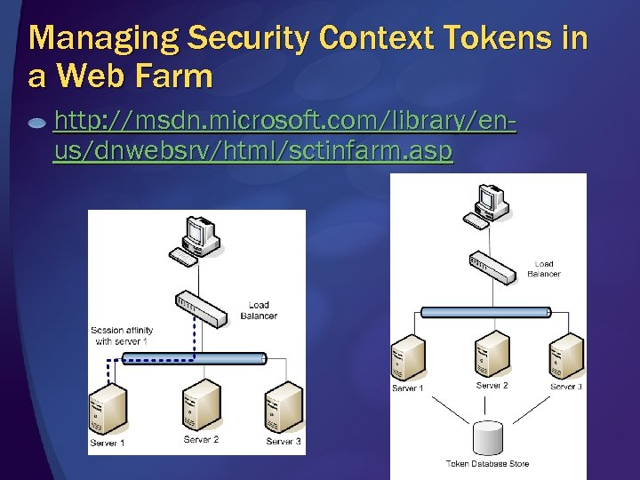 Managing Security Context Tokens in a Web Farm http: //msdn. microsoft. com/library/enus/dnwebsrv/html/sctinfarm. asp