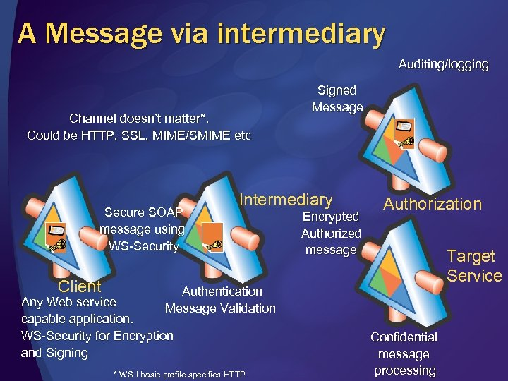 A Message via intermediary Auditing/logging Channel doesn't matter*. Could be HTTP, SSL, MIME/SMIME etc