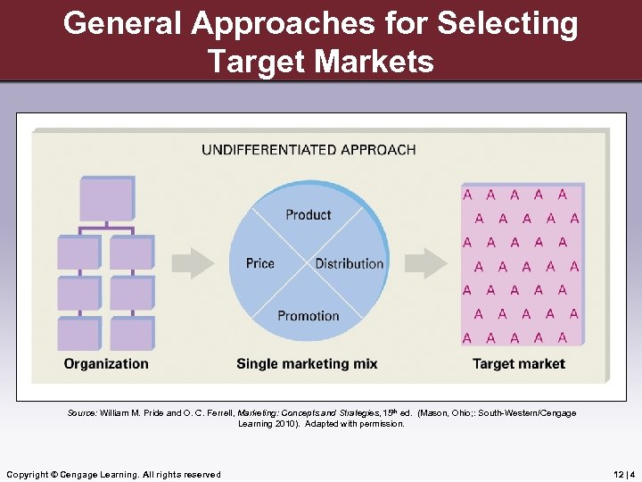 General Approaches for Selecting Target Markets Source: William M. Pride and O. C. Ferrell,