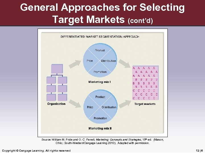 General Approaches for Selecting Target Markets (cont'd) Source: William M. Pride and O. C.