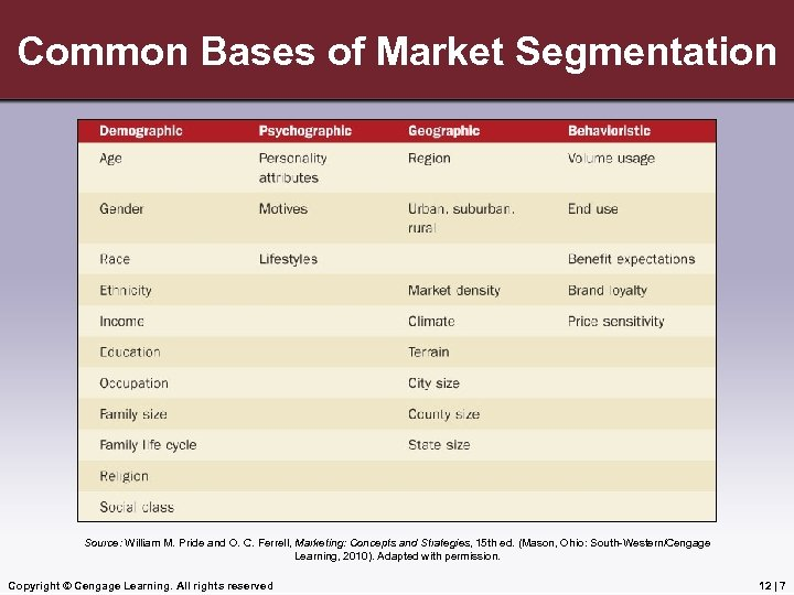 Common Bases of Market Segmentation Source: William M. Pride and O. C. Ferrell, Marketing: