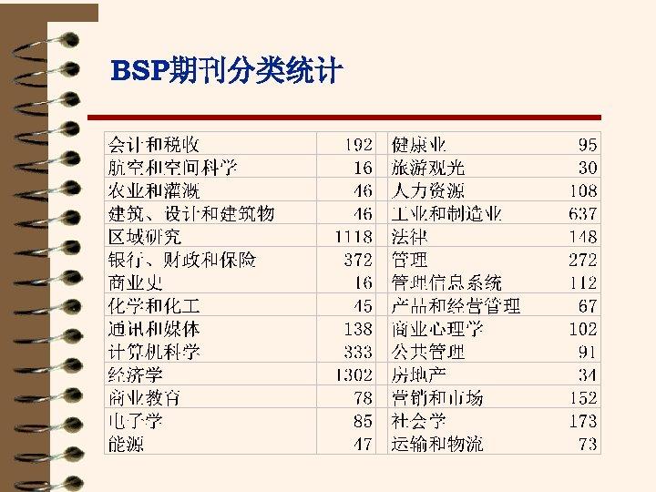 BSP期刊分类统计