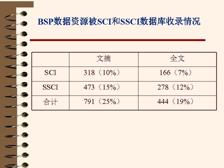 BSP数据资源被SCI和SSCI数据库收录情况 文摘 全文 SCI 318(10%) 166(7%) SSCI 473(15%) 278(12%) 合计 791(25%) 444(19%)