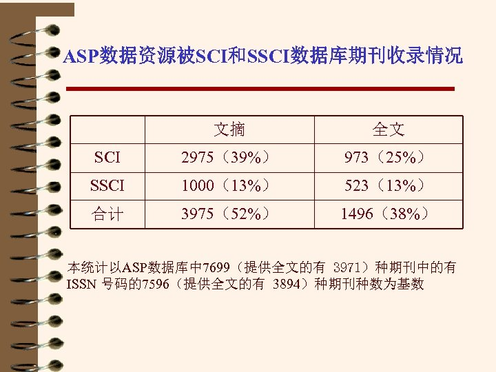 ASP数据资源被SCI和SSCI数据库期刊收录情况 文摘 全文 SCI 2975(39%) 973(25%) SSCI 1000(13%) 523(13%) 合计 3975(52%) 1496(38%) 本统计以ASP数据库中 7699(提供全文的有