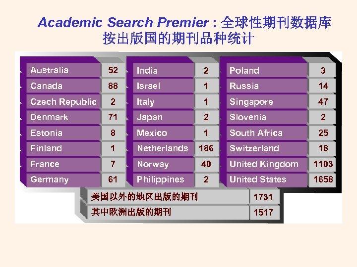 Academic Search Premier : 全球性期刊数据库 按出版国的期刊品种统计 Australia 52 India 2 Poland 3 Canada 88
