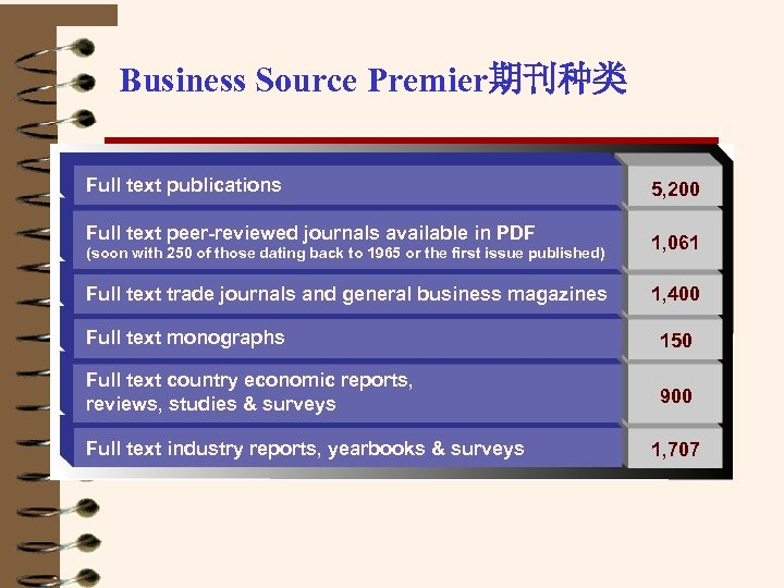 Business Source Premier期刊种类 Full text publications Full text peer-reviewed journals available in PDF 5,