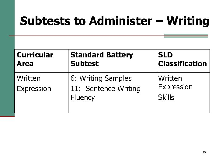 Subtests to Administer – Writing Curricular Area Standard Battery Subtest SLD Classification Written Expression
