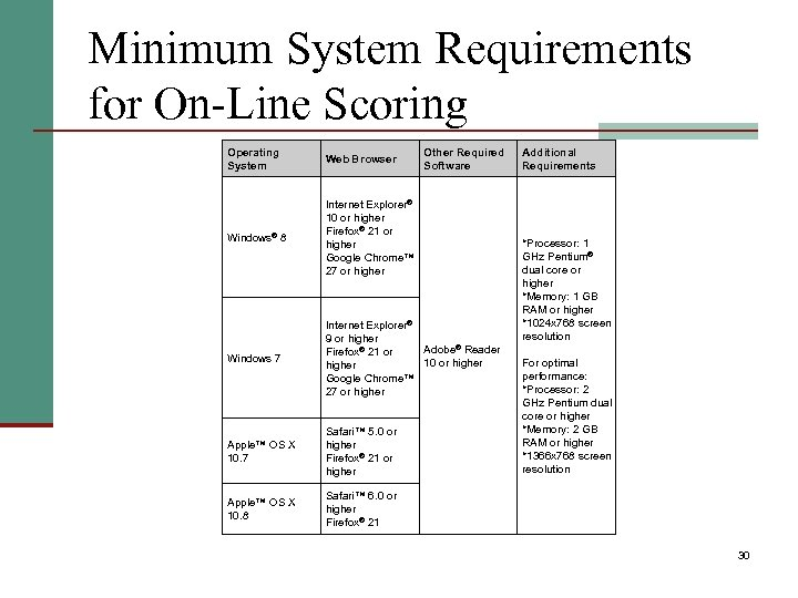 Minimum System Requirements for On-Line Scoring Operating System Web Browser Other Required Software Windows®